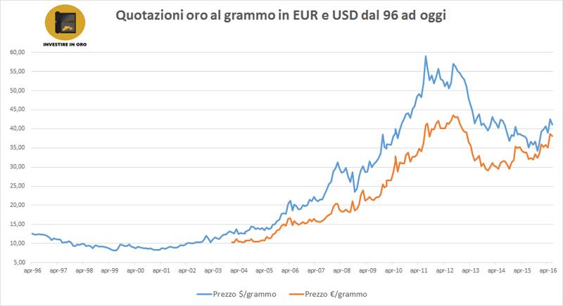2b458e4fc1 ... al grammo di ottobre 2016. quotazione oro grafico storico usd eur