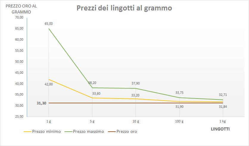 grafico prezzo lingotti d'oro