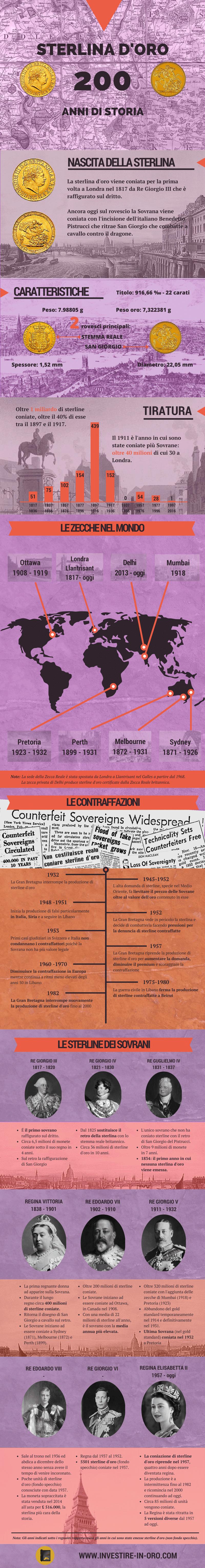 sterlina oro storia infografica