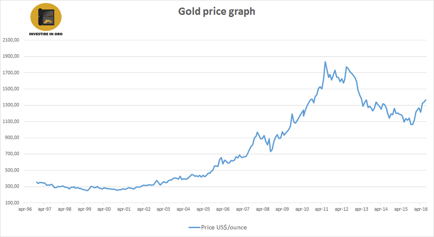 Historical Gold Rate Price And Trend