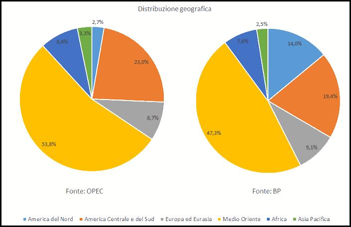 riserve petrolifere mondiali - distribuzione geografica